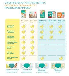 Подгузники Pampers Active Baby-Dry Размер 4 (Maxi) (7-14 кг) 70 шт.